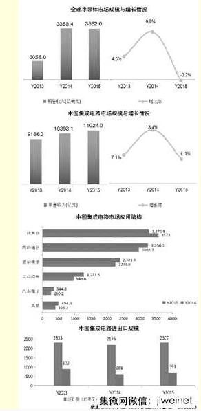 2015年中国集成电路市场规模达11024亿元