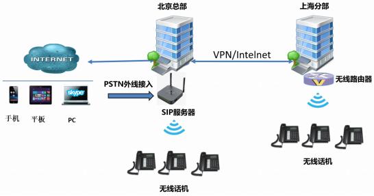 企业办公通信节约化、便捷化、