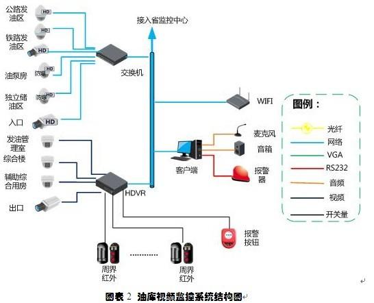 大华视频监控联网视频v视频油库a视频-案例-网系统盛势肉图片